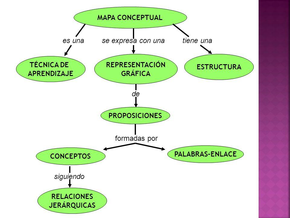 MAPA CONCEPTUAL TÉCNICA DE APRENDIZAJE REPRESENTACIÓN GRÁFICA ESTRUCTURA es unase expresa con unatiene una RELACIONES JERÁRQUICAS de siguiendo PROPOSI