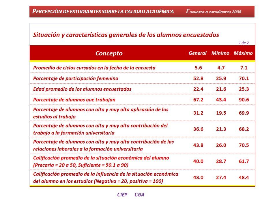 P ERCEPCIÓN DE ESTUDIANTES SOBRE LA CALIDAD ACADÉMICA E ncuesta a estudiantes 2008 C IEP C GA