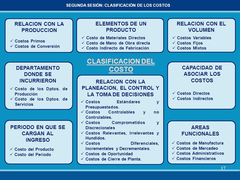 17 SEGUNDA SESIÓN: CLASIFICACIÓN DE LOS COSTOS ELEMENTOS DE UN PRODUCTO Costo de Materiales Directos Costo de Mano de Obra directa Costo Indirecto de