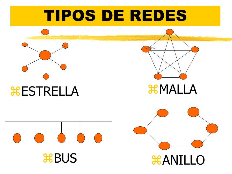 TIPOS DE REDES MALLA zESTRELLA zANILLO zBUS zMALLA