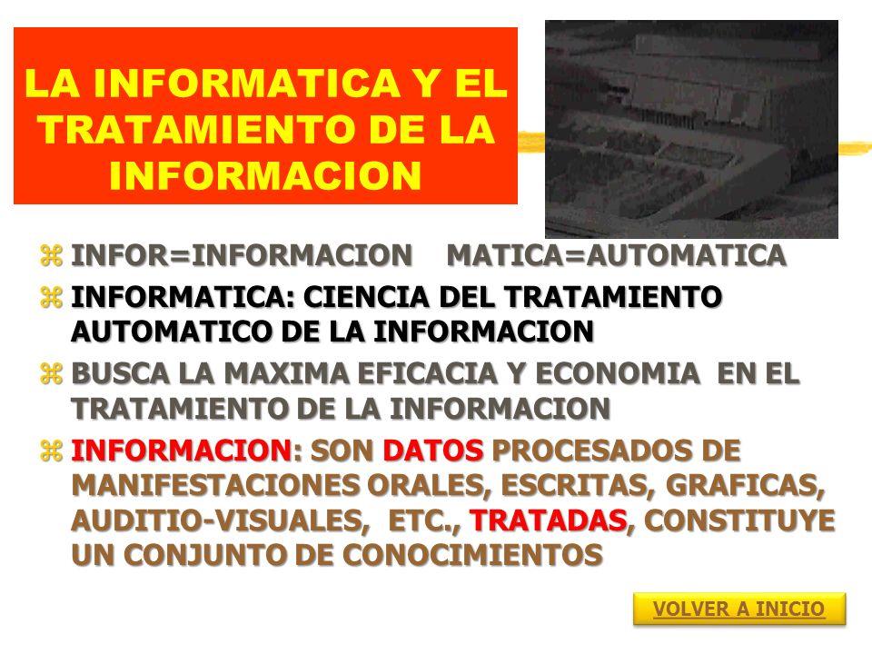 LA INFORMATICA Y EL TRATAMIENTO DE LA INFORMACION zINFOR=INFORMACION MATICA=AUTOMATICA zINFORMATICA: CIENCIA DEL TRATAMIENTO AUTOMATICO DE LA INFORMACION zBUSCA LA MAXIMA EFICACIA Y ECONOMIA EN EL TRATAMIENTO DE LA INFORMACION zINFORMACION: SON DATOS PROCESADOS DE MANIFESTACIONES ORALES, ESCRITAS, GRAFICAS, AUDITIO-VISUALES, ETC., TRATADAS, CONSTITUYE UN CONJUNTO DE CONOCIMIENTOS VOLVER A INICIO