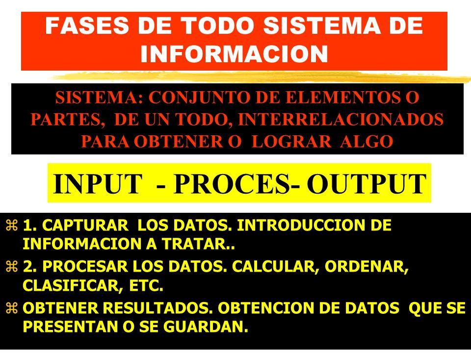 FASES DE TODO SISTEMA DE INFORMACION z1.CAPTURAR LOS DATOS.