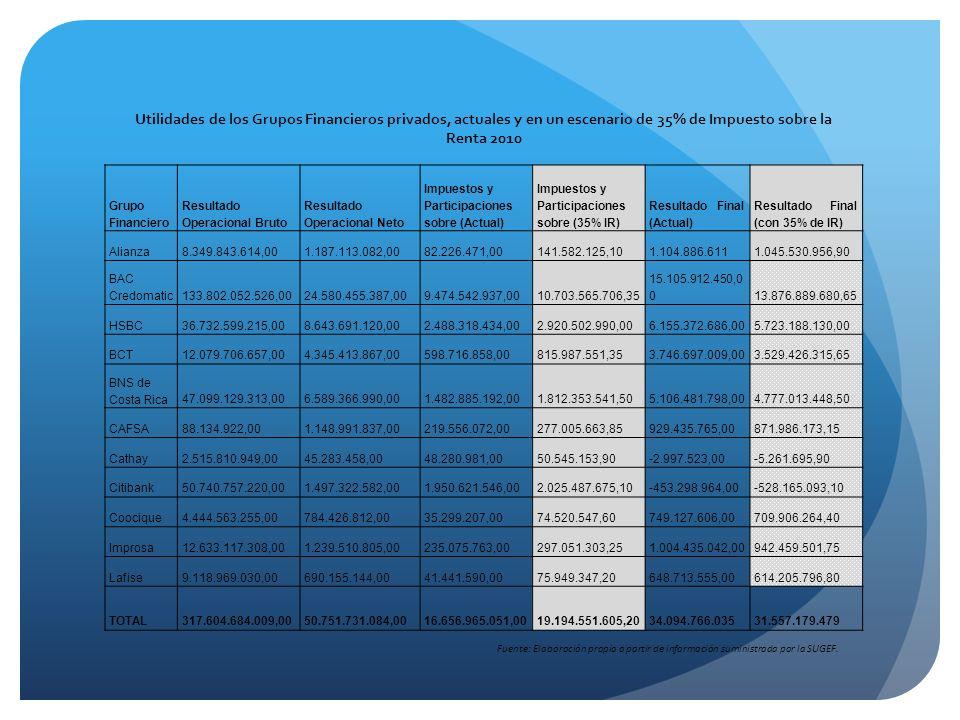 Grupo Financiero Resultado Operacional Bruto Resultado Operacional Neto Impuestos y Participaciones sobre (Actual) Impuestos y Participaciones sobre (35% IR) Resultado Final (Actual) Resultado Final (con 35% de IR) Alianza8.349.843.614,001.187.113.082,0082.226.471,00141.582.125,101.104.886.6111.045.530.956,90 BAC Credomatic133.802.052.526,0024.580.455.387,009.474.542.937,0010.703.565.706,35 15.105.912.450,0 013.876.889.680,65 HSBC36.732.599.215,008.643.691.120,002.488.318.434,002.920.502.990,006.155.372.686,005.723.188.130,00 BCT12.079.706.657,004.345.413.867,00598.716.858,00815.987.551,353.746.697.009,003.529.426.315,65 BNS de Costa Rica47.099.129.313,006.589.366.990,001.482.885.192,001.812.353.541,505.106.481.798,004.777.013.448,50 CAFSA88.134.922,001.148.991.837,00219.556.072,00277.005.663,85929.435.765,00871.986.173,15 Cathay2.515.810.949,0045.283.458,0048.280.981,0050.545.153,90-2.997.523,00-5.261.695,90 Citibank50.740.757.220,001.497.322.582,001.950.621.546,002.025.487.675,10-453.298.964,00-528.165.093,10 Coocique4.444.563.255,00784.426.812,0035.299.207,0074.520.547,60749.127.606,00709.906.264,40 Improsa12.633.117.308,001.239.510.805,00235.075.763,00297.051.303,251.004.435.042,00942.459.501,75 Lafise9.118.969.030,00690.155.144,0041.441.590,0075.949.347,20648.713.555,00614.205.796,80 TOTAL317.604.684.009,0050.751.731.084,0016.656.965.051,0019.194.551.605,2034.094.766.03531.557.179.479 Fuente: Elaboración propia a partir de información suministrada por la SUGEF.