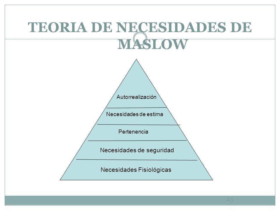 TEORIA DE NECESIDADES DE MASLOW 23 Necesidades Fisiológicas Necesidades de seguridad Necesidades de estima Autorrealización Pertenencia