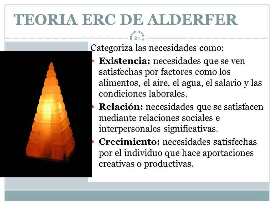 TEORIA ERC DE ALDERFER 24 Categoriza las necesidades como: Existencia: necesidades que se ven satisfechas por factores como los alimentos, el aire, el