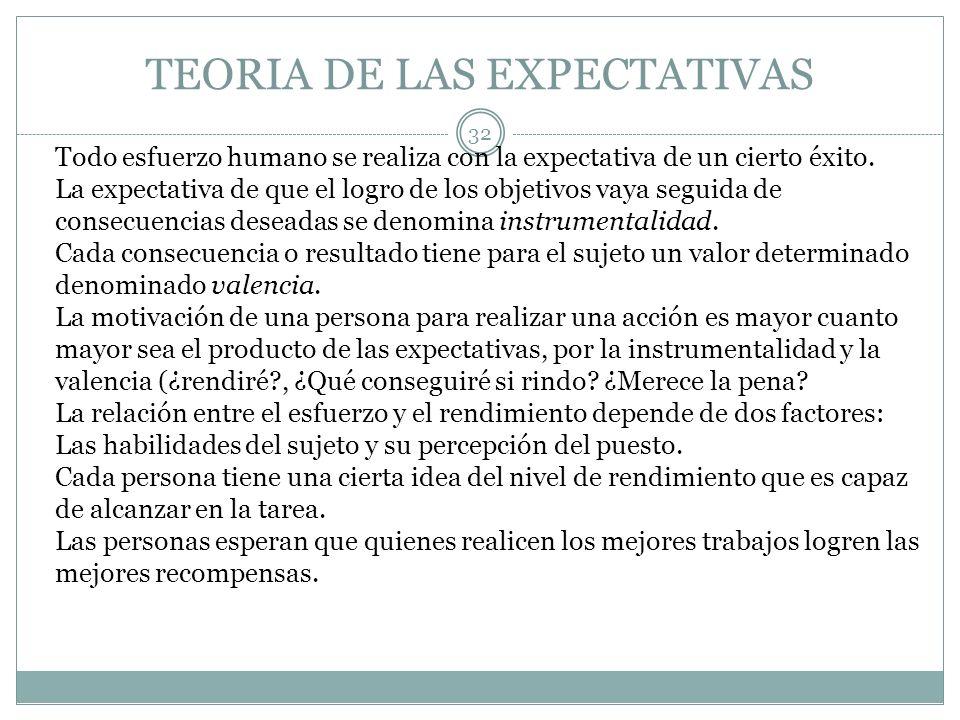 TEORIA DE LAS EXPECTATIVAS 32 Todo esfuerzo humano se realiza con la expectativa de un cierto éxito. La expectativa de que el logro de los objetivos v