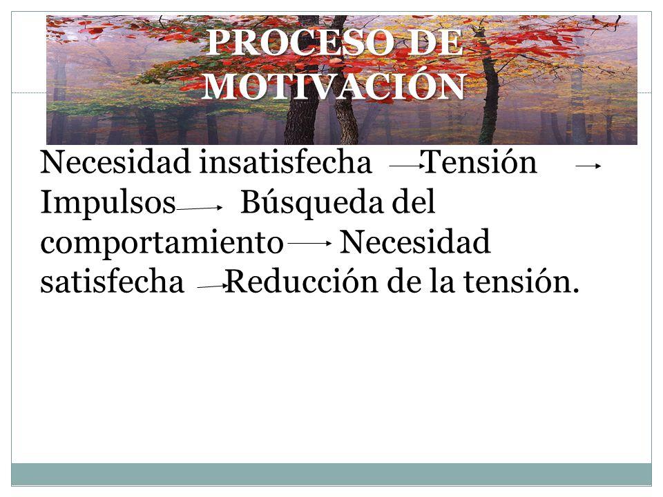 PROCESO DE MOTIVACIÓN Necesidad insatisfecha Tensión Impulsos Búsqueda del comportamiento Necesidad satisfecha Reducción de la tensión.