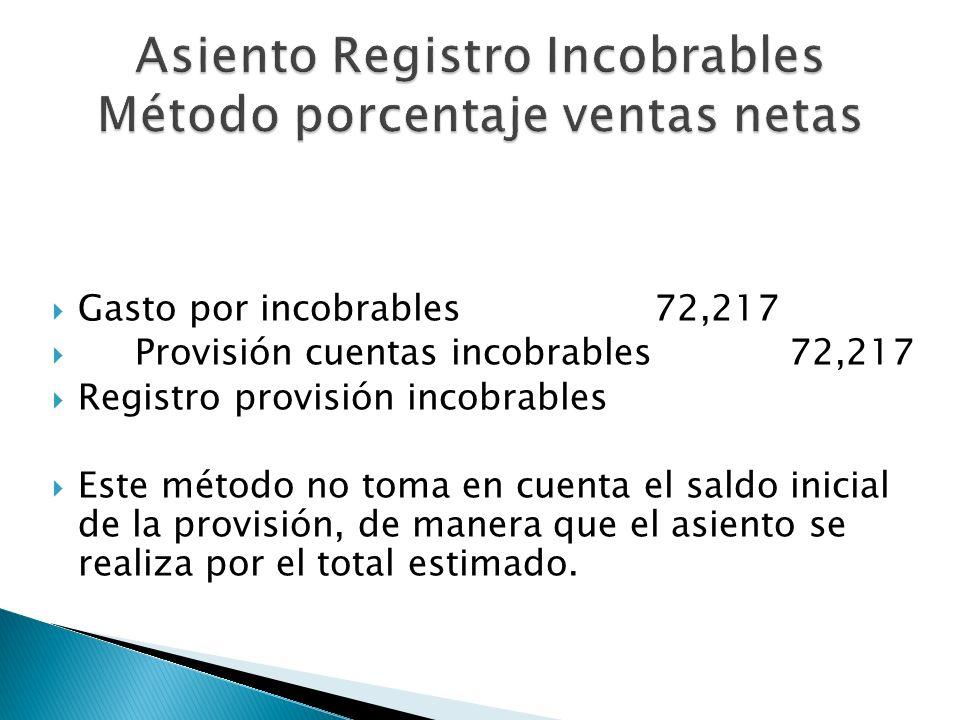 Gasto por incobrables 72,217 Provisión cuentas incobrables 72,217 Registro provisión incobrables Este método no toma en cuenta el saldo inicial de la