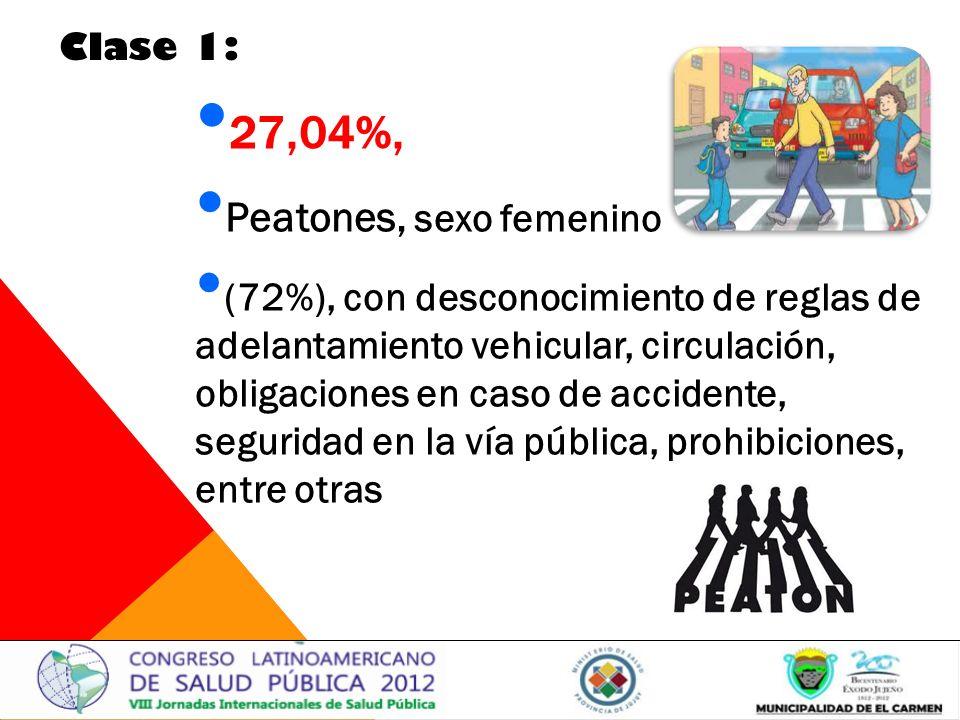 27,04%, Peatones, sexo femenino (72%), con desconocimiento de reglas de adelantamiento vehicular, circulación, obligaciones en caso de accidente, seguridad en la vía pública, prohibiciones, entre otras Clase 1: