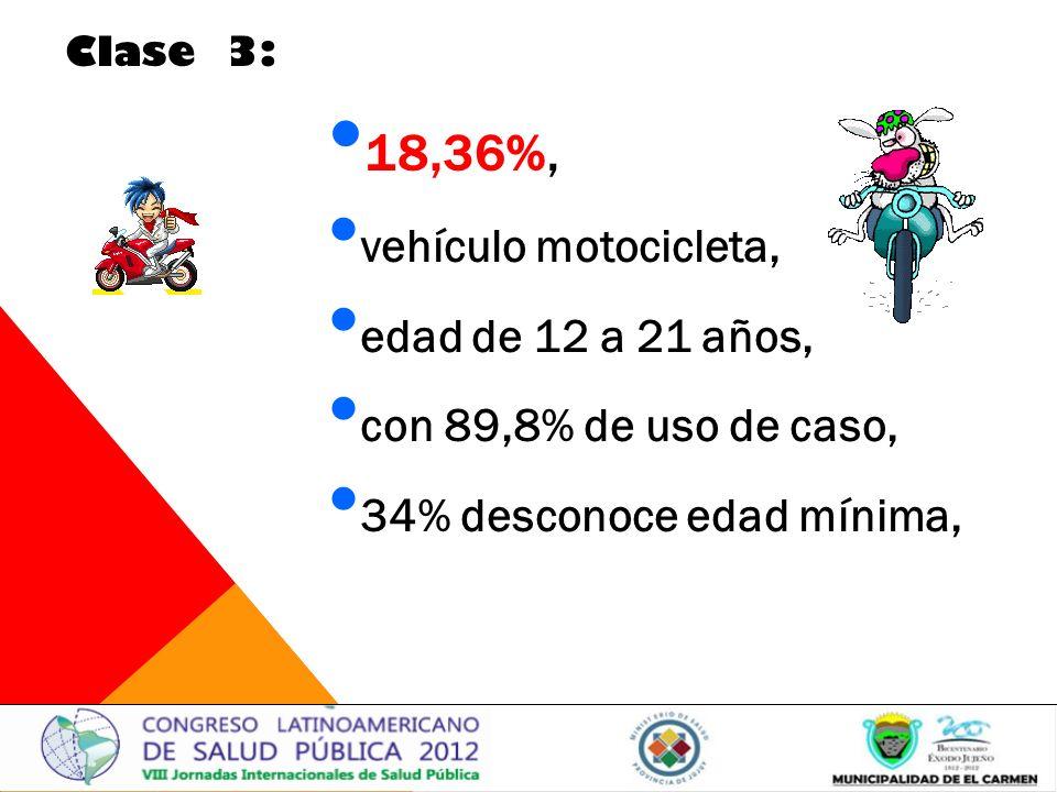 18,36%, vehículo motocicleta, edad de 12 a 21 años, con 89,8% de uso de caso, 34% desconoce edad mínima, Clase 3: