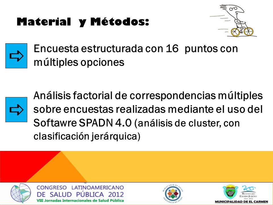 Material y Métodos: Encuesta estructurada con 16 puntos con múltiples opciones Análisis factorial de correspondencias múltiples sobre encuestas realizadas mediante el uso del Softawre SPADN 4.0 ( análisis de cluster, con clasificación jerárquica)