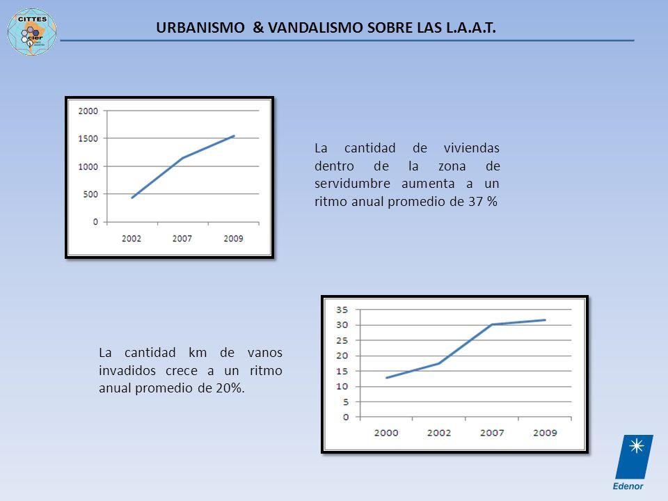 URBANISMO & VANDALISMO SOBRE LAS L.A.A.T. La cantidad de viviendas dentro de la zona de servidumbre aumenta a un ritmo anual promedio de 37 % La canti