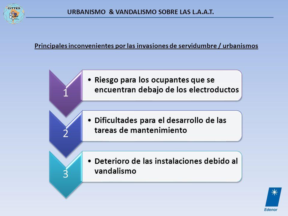 URBANISMO & VANDALISMO SOBRE LAS L.A.A.T. Principales inconvenientes por las invasiones de servidumbre / urbanismos 1 Riesgo para los ocupantes que se