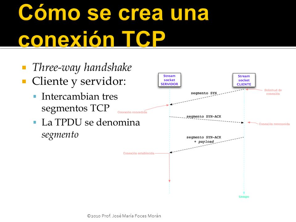 Three-way handshake Cliente y servidor: Intercambian tres segmentos TCP La TPDU se denomina segmento ©2010 Prof.