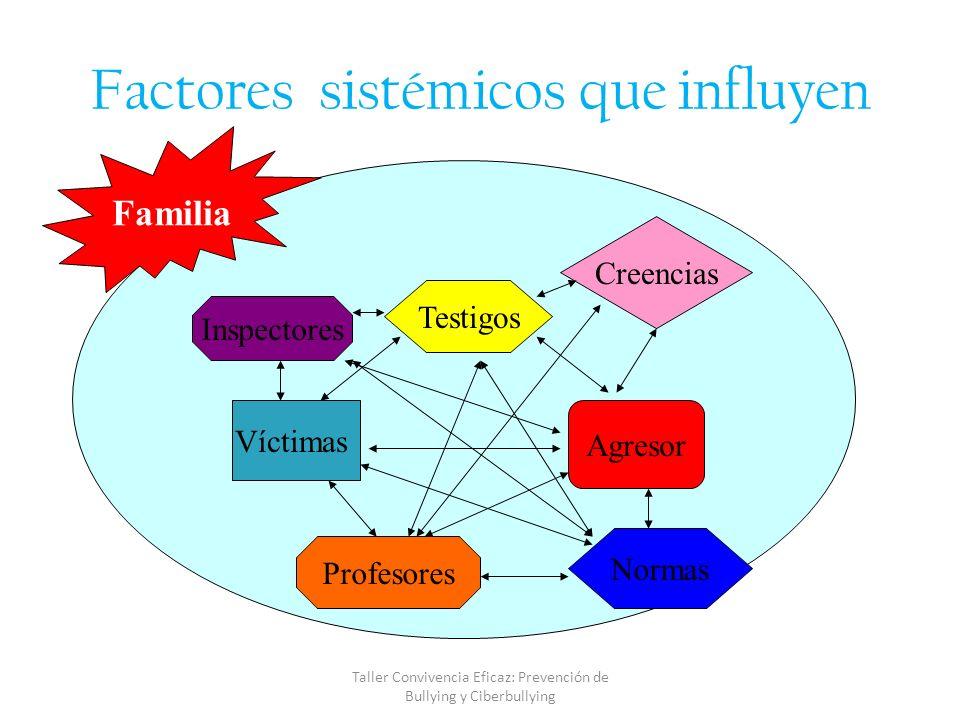 ESTRATEGIAS PARA ENFRENTAR EL BULLYING Intervención en la Familia Informar e involucrar a PADRES: CONOCER EL PROBLEMA ESPECÍFICO, apoyarse.