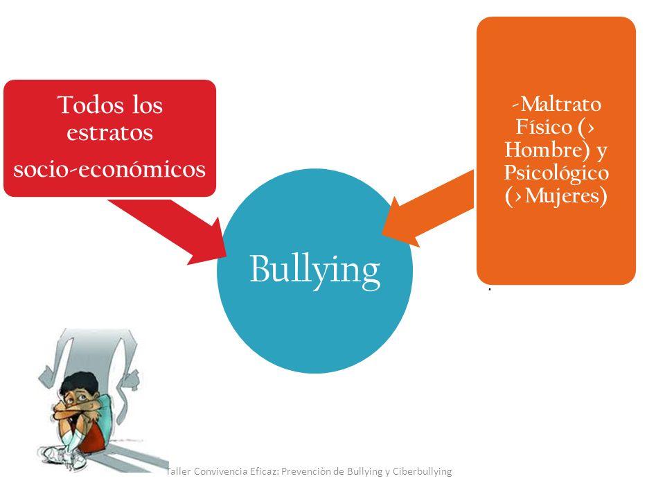 Bullying Parte a los 6-8 Años- Peak a los 12- 14 Se da en ambos sexos.