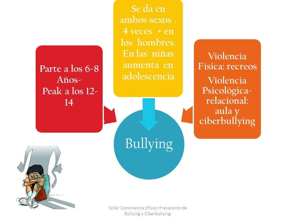 Ciberbullying= Red Social Son todas aquellas conductas de burlas, publicación de imágenes denigrantes, agresión, amedrentamiento, amenazas e intimidación en contra de un individuo a través de: Internet o teléfonos móviles (facebook, chat, MSN, Skype …) ESPACIO PARA AGRESOR INDIRECTO Taller Convivencia Eficaz: Prevenciòn de Bullying y Ciberbullying
