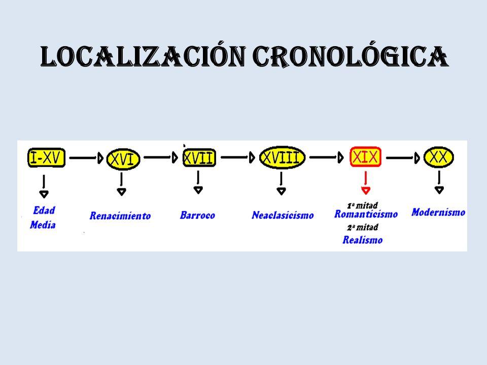 Localización cronológica
