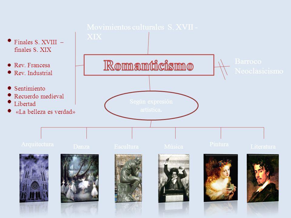 Movimientos culturales S. XVII - XIX Barroco Neoclasicismo Finales S.