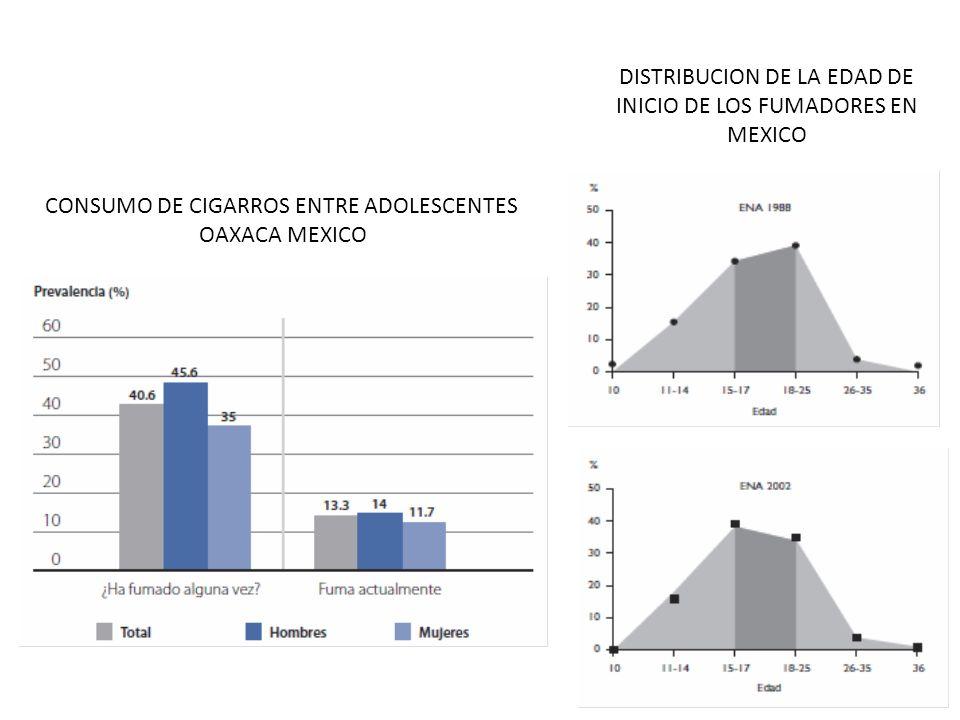 CONSUMO DE CIGARROS ENTRE ADOLESCENTES OAXACA MEXICO DISTRIBUCION DE LA EDAD DE INICIO DE LOS FUMADORES EN MEXICO