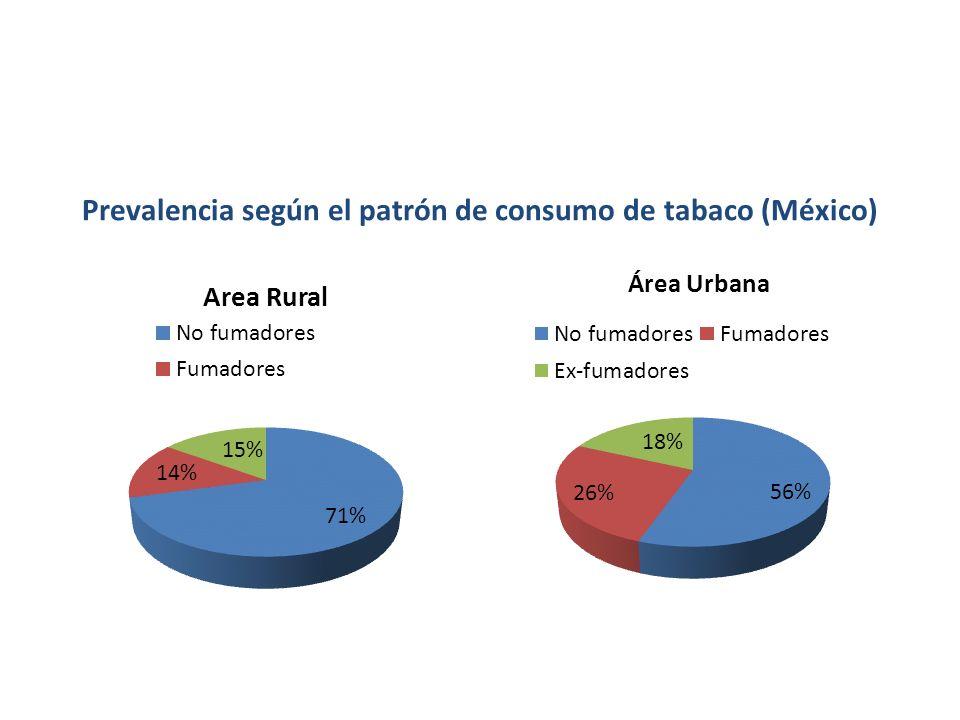 Prevalencia según el patrón de consumo de tabaco (México) Área Urbana