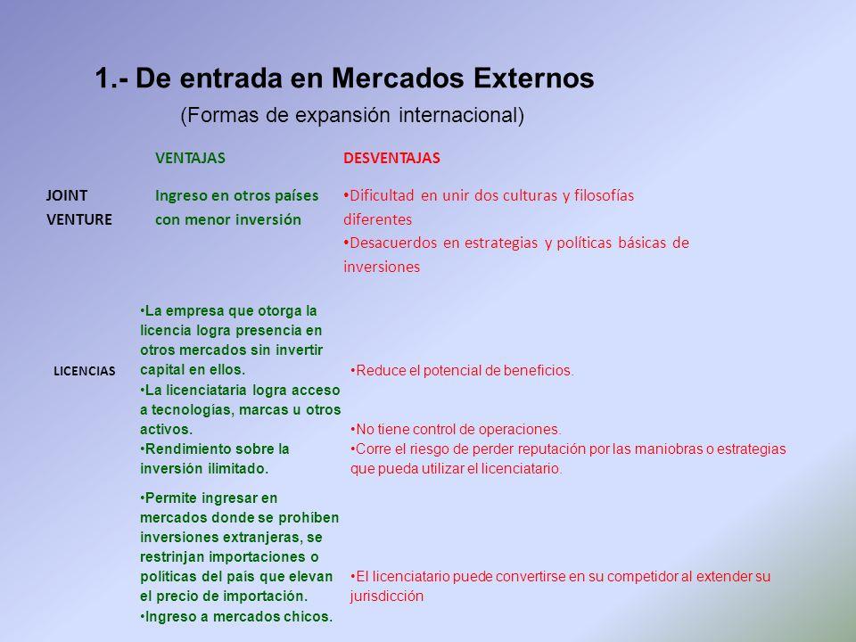 1.- De entrada en Mercados Externos (Formas de expansión internacional) VENTAJAS DESVENTAJAS JOINT VENTURE Ingreso en otros países con menor inversión
