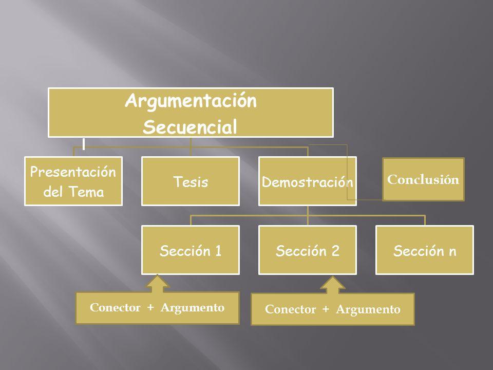 Argumentación Secuencial Presentación del Tema TesisDemostración Sección 1Sección 2Sección n Conclusión Conector + Argumento