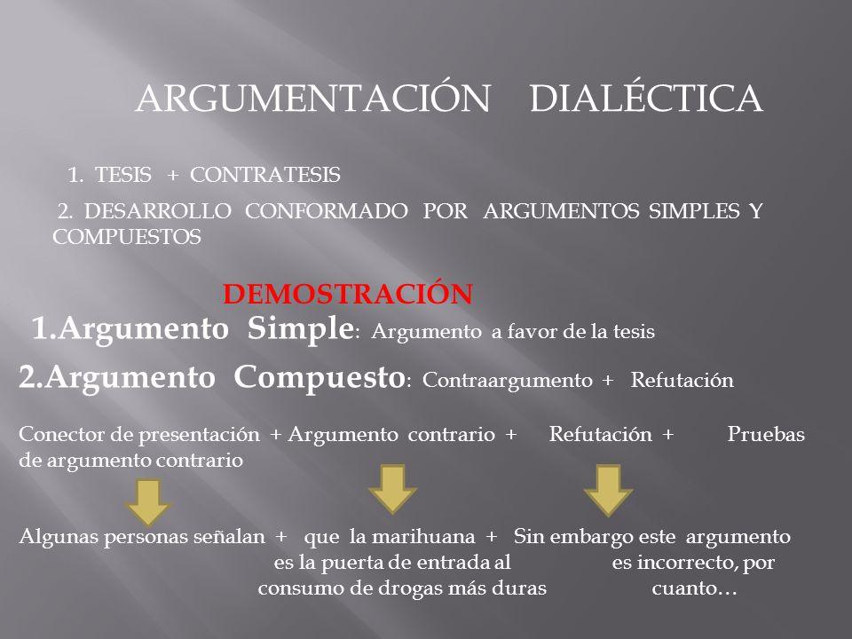 ARGUMENTACIÓN DIALÉCTICA 2. DESARROLLO CONFORMADO POR ARGUMENTOS SIMPLES Y COMPUESTOS 1.Argumento Simple : Argumento a favor de la tesis 2.Argumento C
