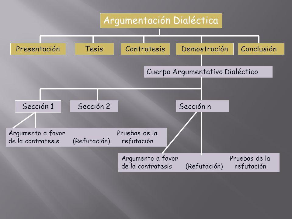 Argumentación Dialéctica PresentaciónTesisContratesisDemostraciónConclusión Cuerpo Argumentativo Dialéctico Sección 1 Sección 2Sección n Argumento a f