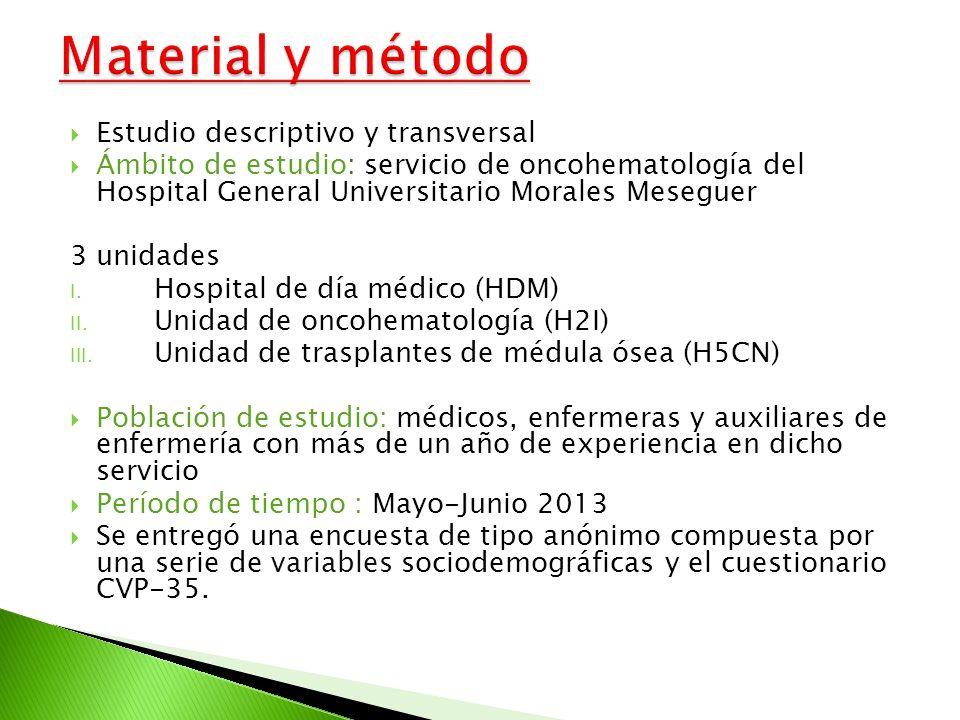 Estudio descriptivo y transversal Ámbito de estudio: servicio de oncohematología del Hospital General Universitario Morales Meseguer 3 unidades I. Hos