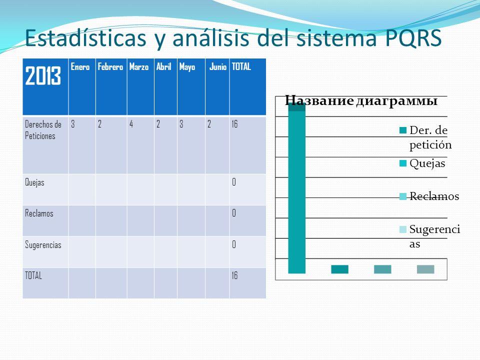 Estadísticas y análisis del sistema PQRS 2013 EneroFebreroMarzoAbrilMayo JunioTOTAL Derechos de Peticiones 32423216 Quejas0 Reclamos0 Sugerencias0 TOTAL16