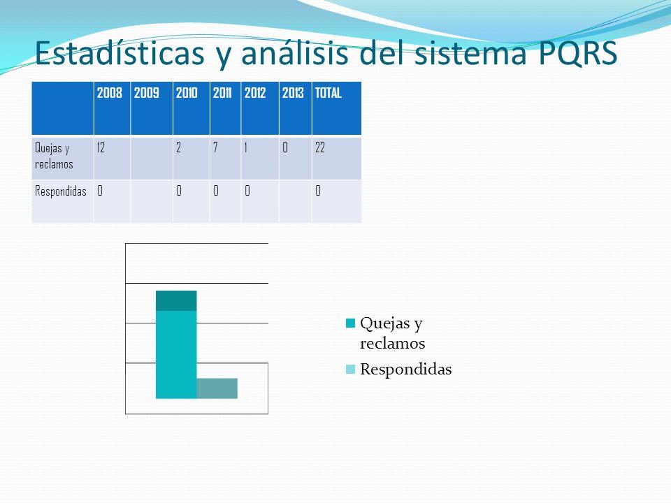 Estadísticas y análisis del sistema PQRS 200820092010201120122013TOTAL Quejas y reclamos 12271022 Respondidas00000