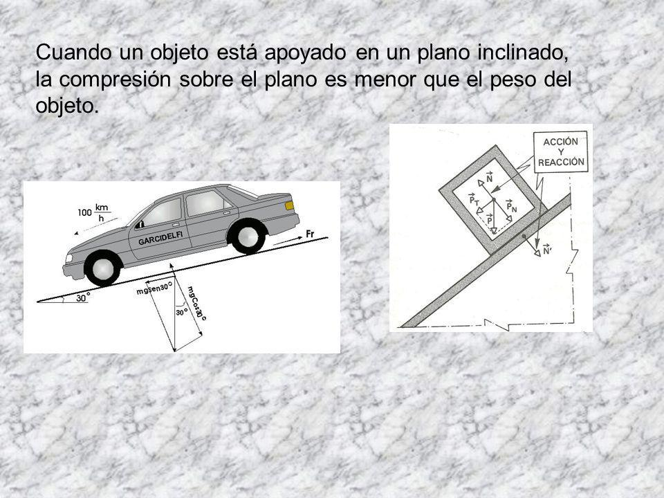 Cuando un objeto está apoyado en un plano inclinado, la compresión sobre el plano es menor que el peso del objeto.