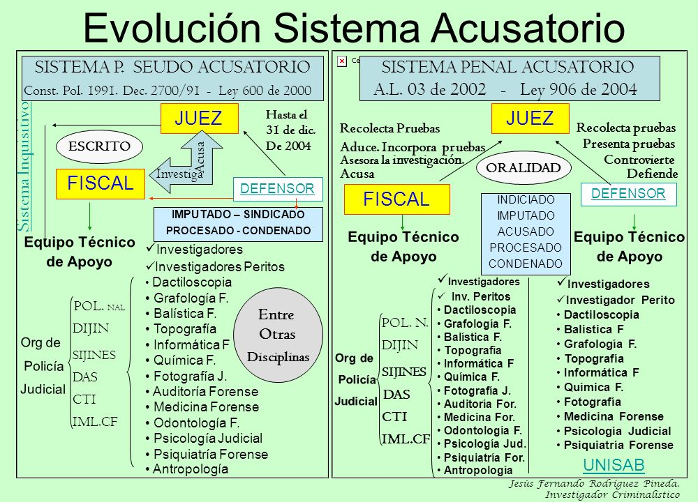 Evolución Sistema Acusatorio SISTEMA P. SEUDO ACUSATORIO Const. Pol. 1991. Dec. 2700/91 - Ley 600 de 2000 JUEZ FISCAL DEFENSOR Equipo Técnico de Apoyo