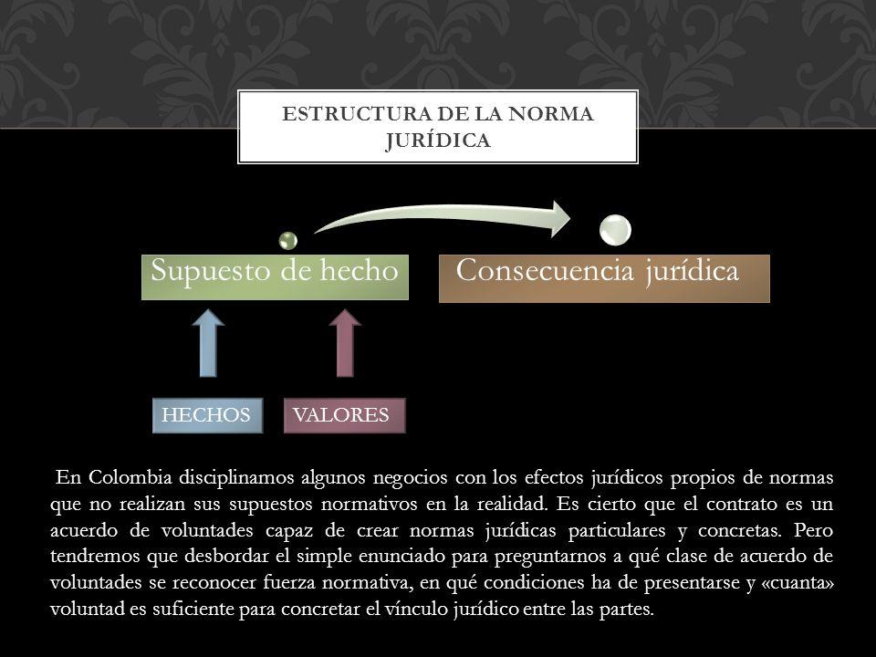 Supuesto de hecho Consecuencia jurídica ESTRUCTURA DE LA NORMA JURÍDICA HECHOS VALORES En Colombia disciplinamos algunos negocios con los efectos jurí