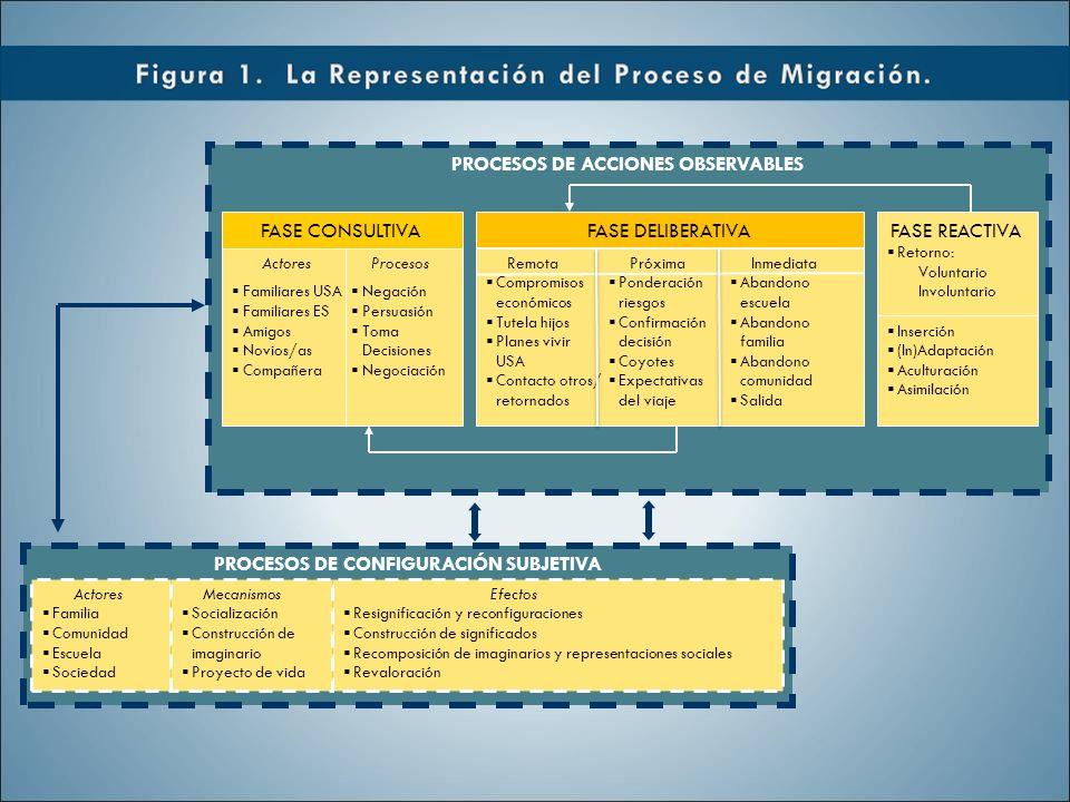 Efectos Resignificación y reconfiguraciones Construcción de significados Recomposición de imaginarios y representaciones sociales Revaloración Actores