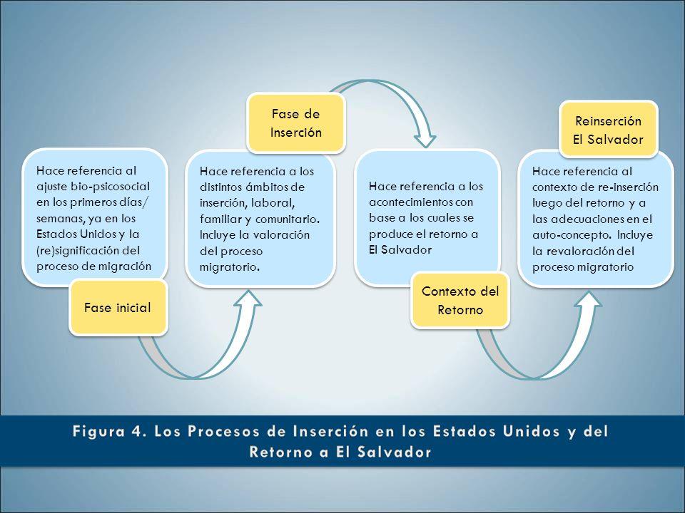 Hace referencia a los distintos ámbitos de inserción, laboral, familiar y comunitario. Incluye la valoración del proceso migratorio. Hace referencia a