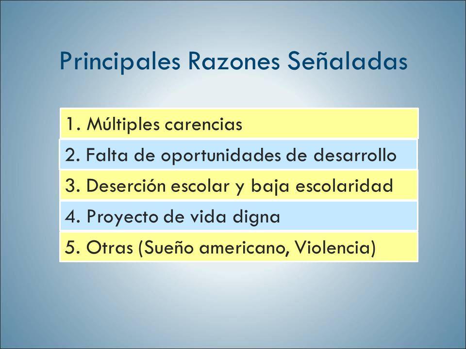 Principales Razones Señaladas 1. Múltiples carencias 2. Falta de oportunidades de desarrollo 3. Deserción escolar y baja escolaridad 4. Proyecto de vi