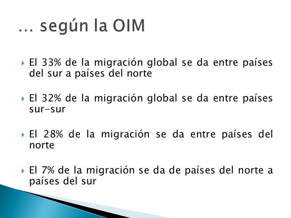 El 33% de la migración global se da entre países del sur a países del norte El 32% de la migración global se da entre países sur-sur El 28% de la migración se da entre países del norte El 7% de la migración se da de países del norte a países del sur