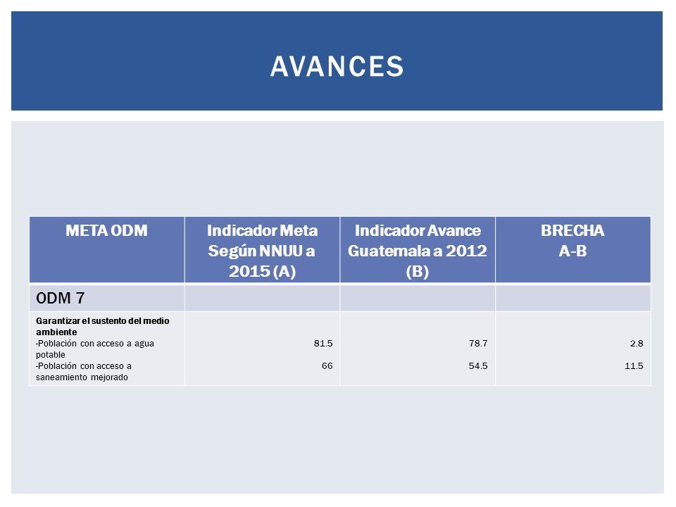 META ODMIndicador Meta Según NNUU a 2015 (A) Indicador Avance Guatemala a 2012 (B) BRECHA A-B ODM 7 Garantizar el sustento del medio ambiente -Población con acceso a agua potable -Población con acceso a saneamiento mejorado 81.5 66 78.7 54.5 2.8 11.5 AVANCES