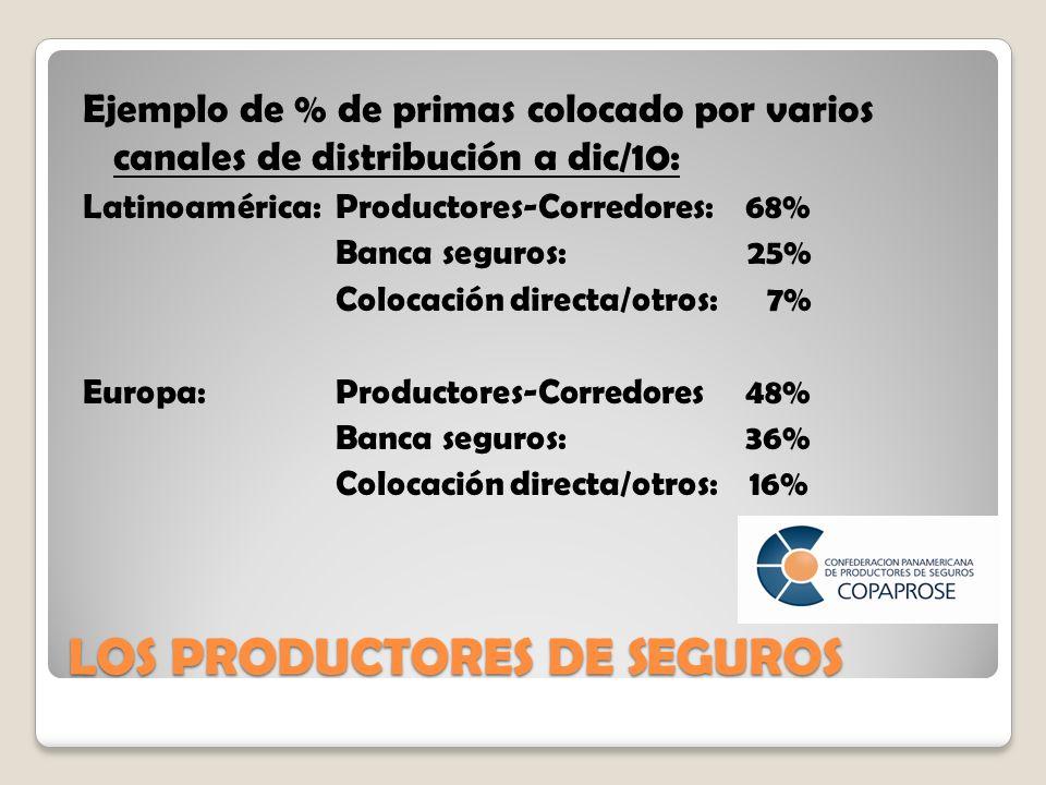 LOS PRODUCTORES DE SEGUROS Ejemplo de % de primas colocado por varios canales de distribución a dic/10: Latinoamérica: Productores-Corredores: 68% Banca seguros: 25% Colocación directa/otros: 7% Europa: Productores-Corredores 48% Banca seguros: 36% Colocación directa/otros: 16%