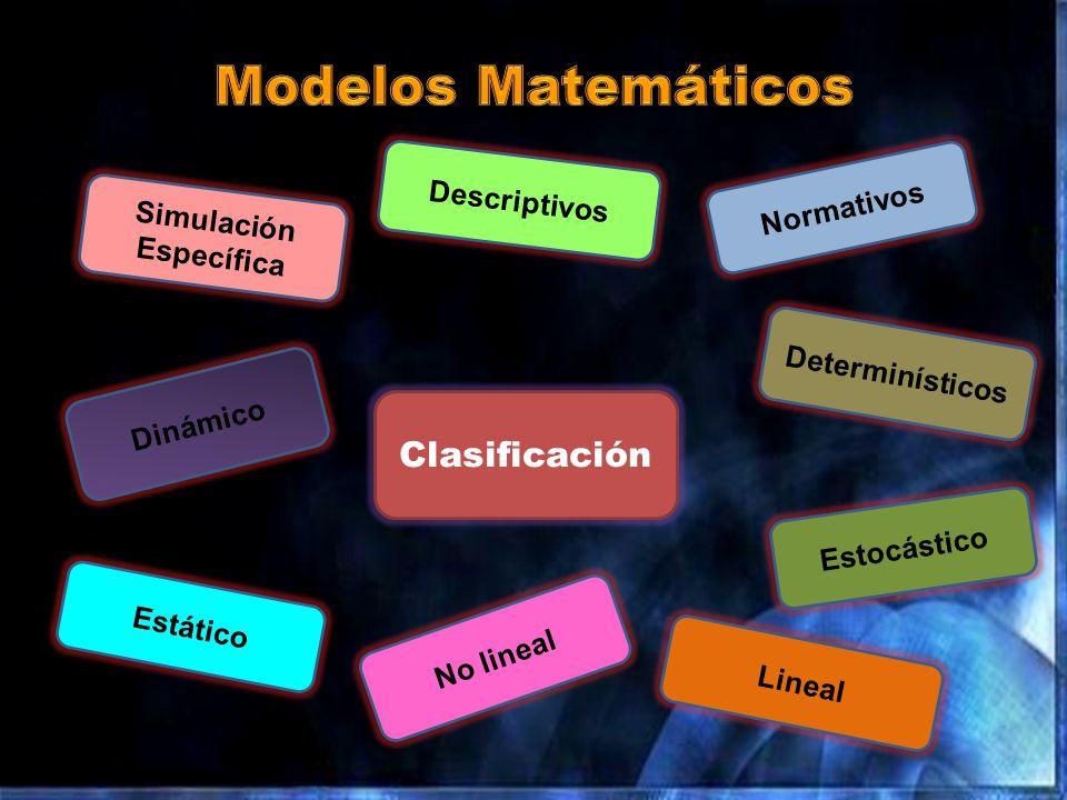 Dinámico Descriptivos Normativos Determinísticos Estocástico Lineal No lineal Estático Clasificación Simulación Específica
