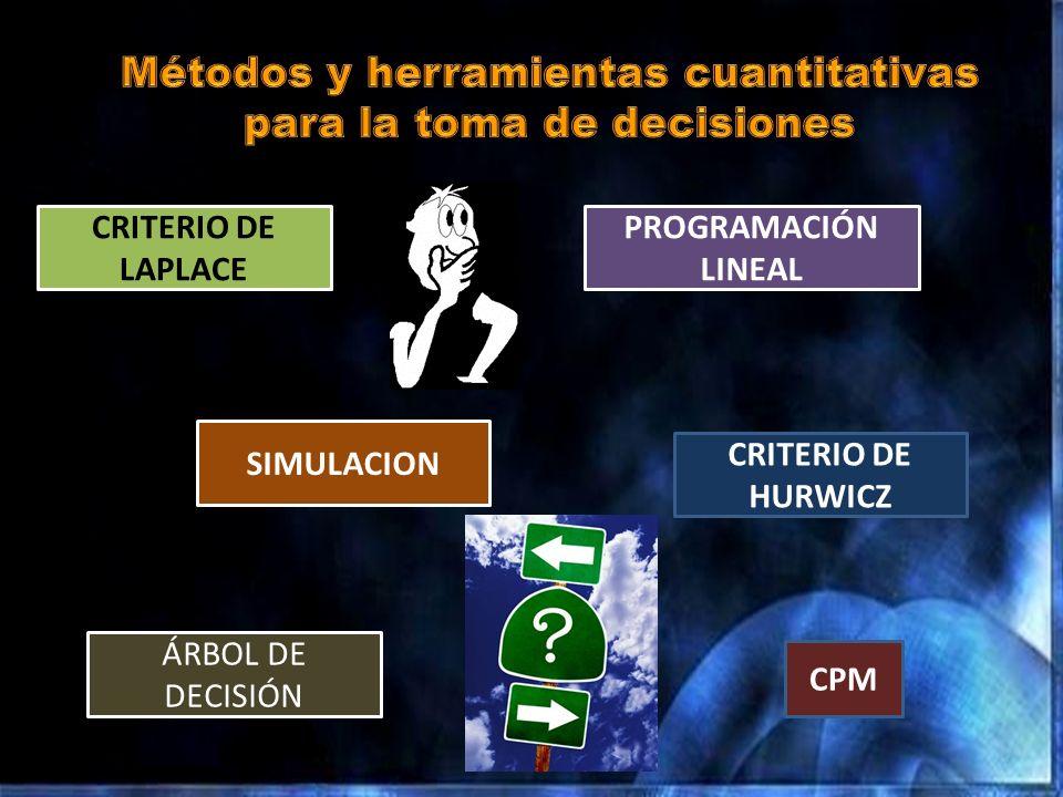 CRITERIO DE LAPLACE SIMULACION PROGRAMACIÓN LINEAL CRITERIO DE HURWICZ CPM ÁRBOL DE DECISIÓN