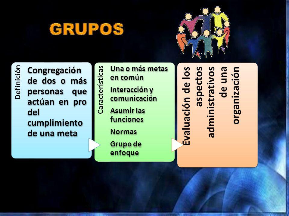 Definición Congregación de dos o más personas que actúan en pro del cumplimiento de una meta Características Una o más metas en común Interacción y co