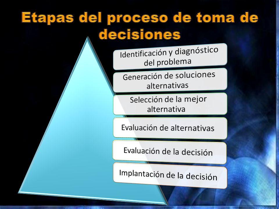 Individuales Operativas Rutinarias En condiciones de riesgo En condiciones de incertidumbre En condiciones de certidumbre Programables Generales o estratégicas DECISIONES