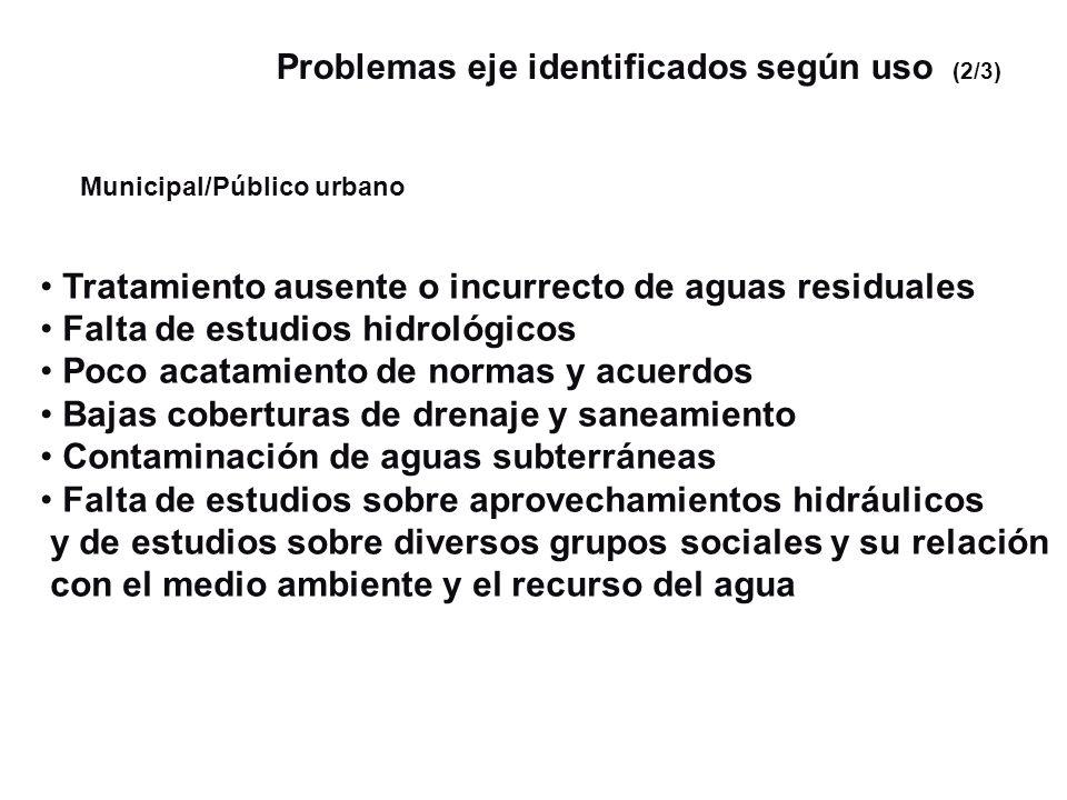 Municipal/Público urbano Tratamiento ausente o incurrecto de aguas residuales Falta de estudios hidrológicos Poco acatamiento de normas y acuerdos Baj