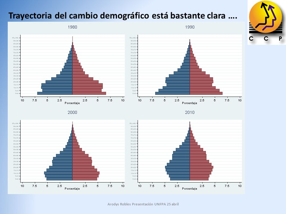 Cambio en la estructura por edad provoca cambios en varios ámbitos desde la vida de las familias hasta la política fiscal.
