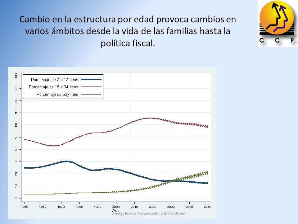 Disminución del peso de los más jóvenes en la fuerza de trabajo Arodys Robles Presentación UNFPA 25 abril