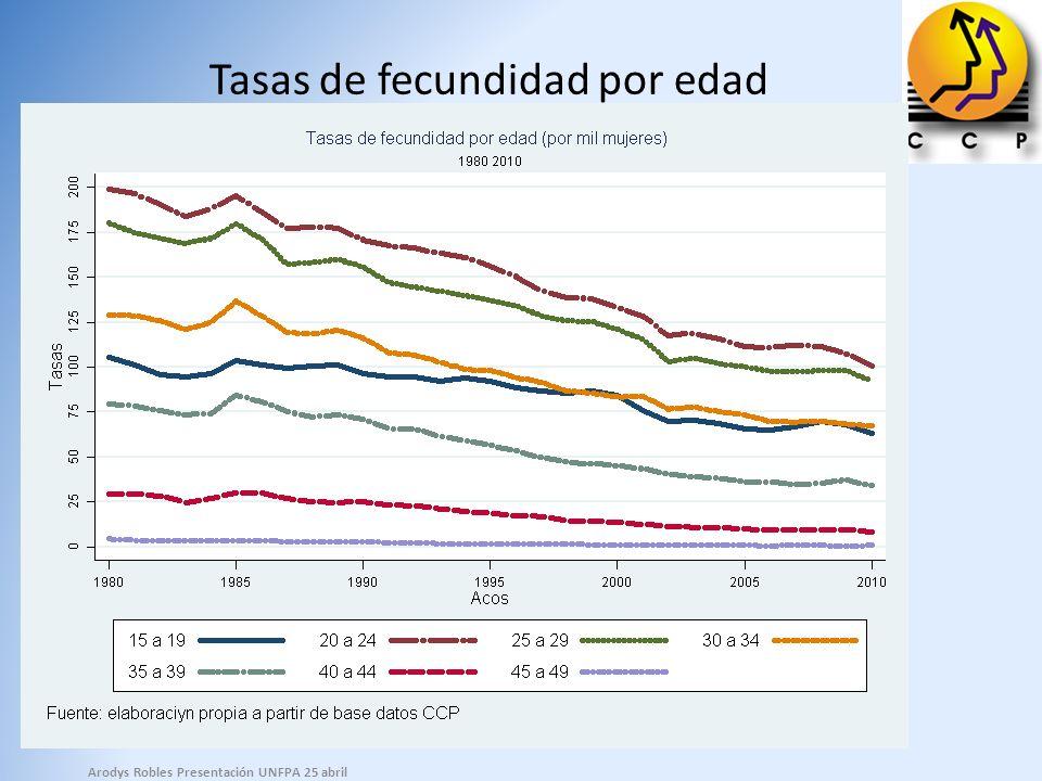Disminución del número de personas en edad de trabajar por cada adulto mayor Arodys Robles Presentación UNFPA 25 abril