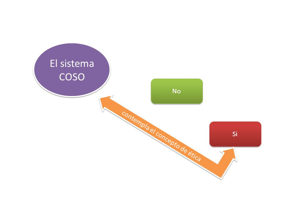 El sistema COSO No Si contempla el concepto de ética